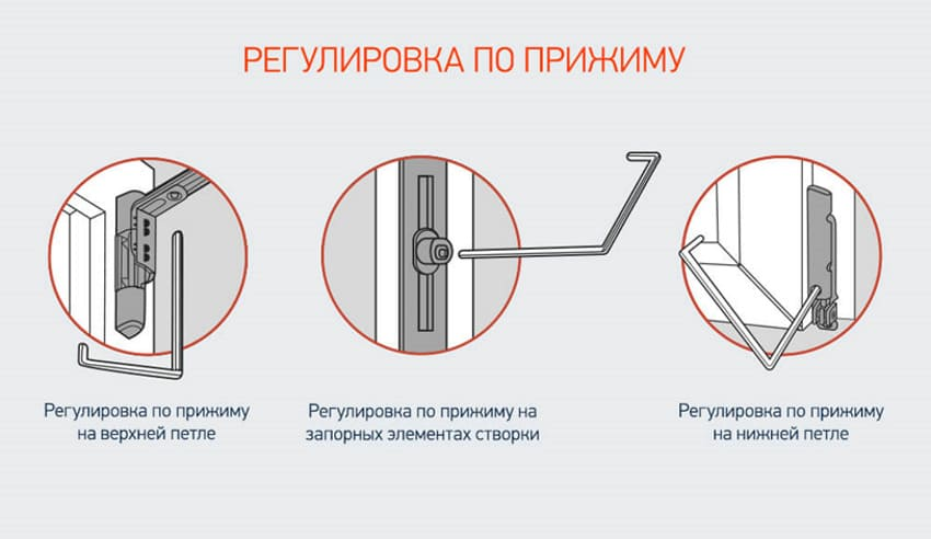 Схема прижима двери